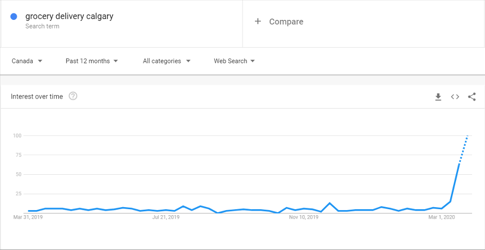 Google Trends Image on Search for Grocery Delivery