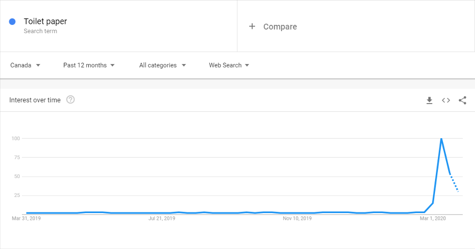 Google Trends Image on Search for Toilet Paper